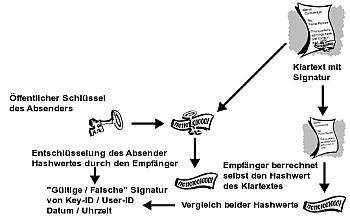 Signatur prüfen mit PGP